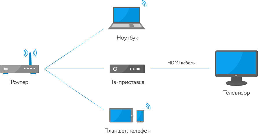 Схема подключения услуг Интернет